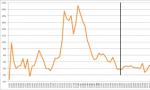 Image - Inflazione, stagnazione, deflazione